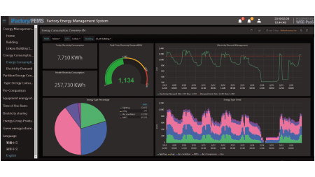 Energy Consumption Overview