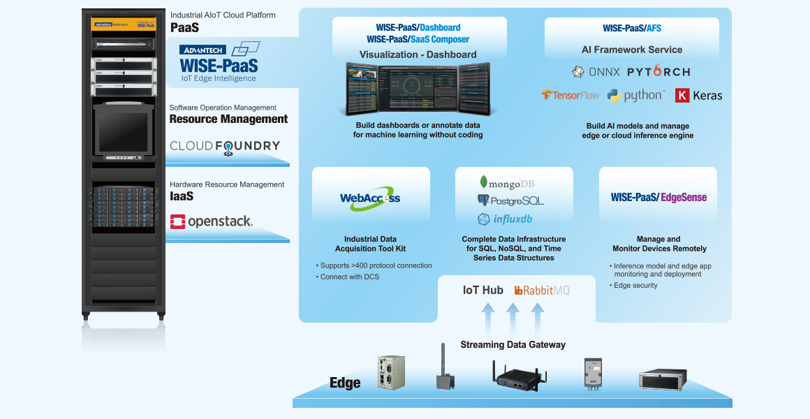 WISE-PaaS 3.0 On-Premise Deployment
