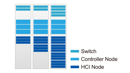 Validated performance, elastic expansion, and high availability for industrial AIoT