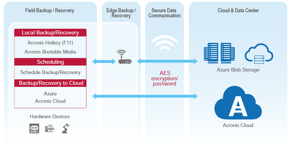 Software Architecture: Acronis Backup/Recovery to Local and Cloud